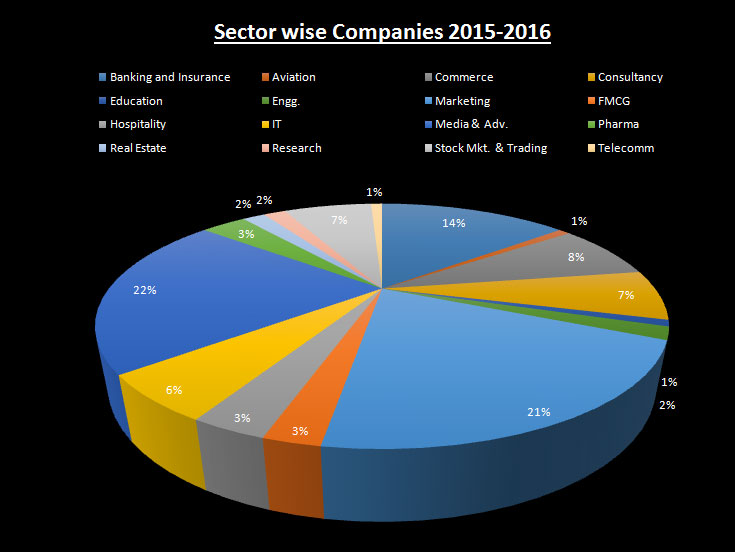 Companies Visited Campus For Year (2015-16)