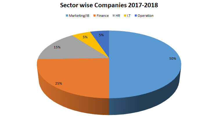 Companies Visited Campus For Year (2017-18)
